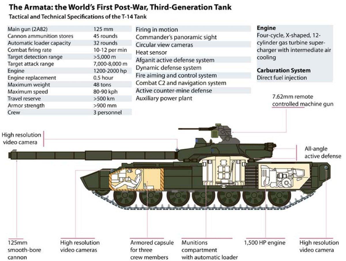 ТТХ танка армата