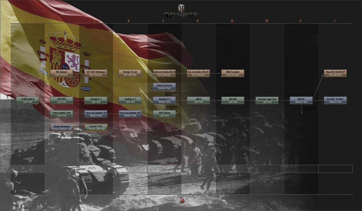 Нажмите на изображение для увеличения.  Название:spain-wot-tree-tanks.jpg Просмотров:672 Размер:129.6 Кб ID:109
