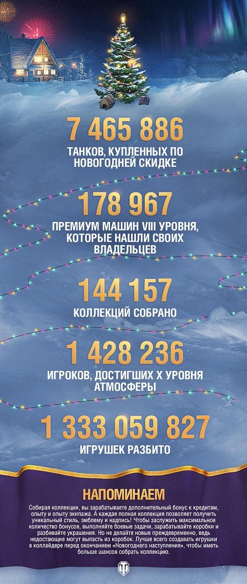 Нажмите на изображение для увеличения.  Название:Новогоднее наступление 2018 в цифрах.jpg Просмотров:145 Размер:419.9 Кб ID:1210